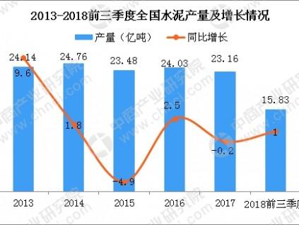 2018年1-9月全国建材工业经济运行情况分析(图)