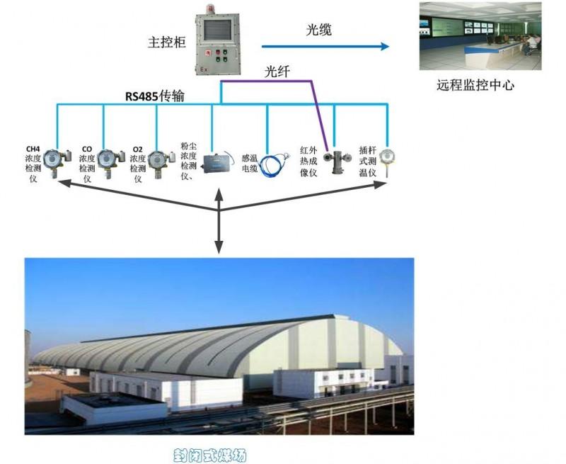储煤场全封闭环境安全监测系统