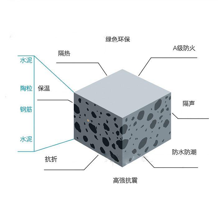 广东陶粒板建材的领航者