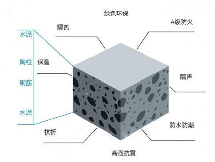 广东新型墙体建筑材料环保陶粒板 厂家直销