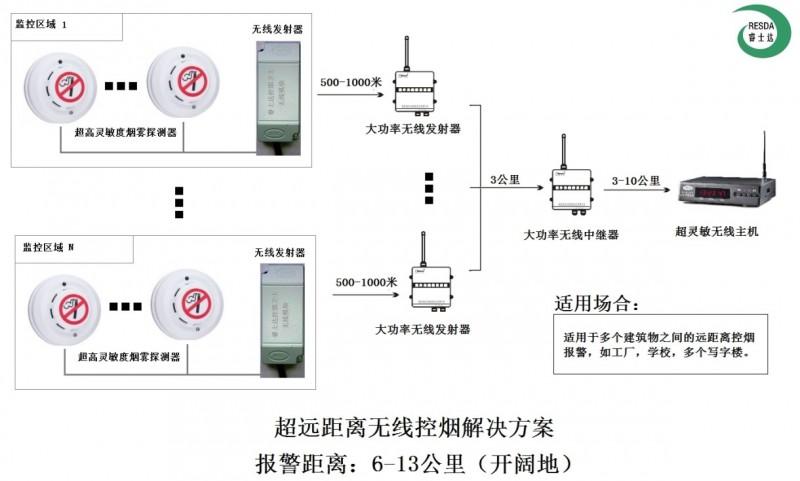 香烟报警器  禁烟  控烟  PM2.5监测