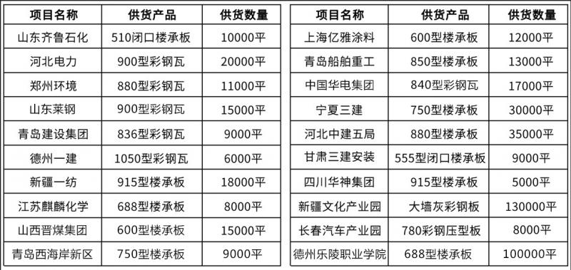 工程业绩表03